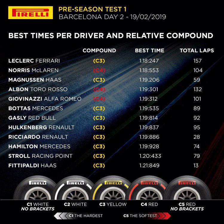 F1 | Barcellona Test Day 2: Leclerc conclude al comando 1