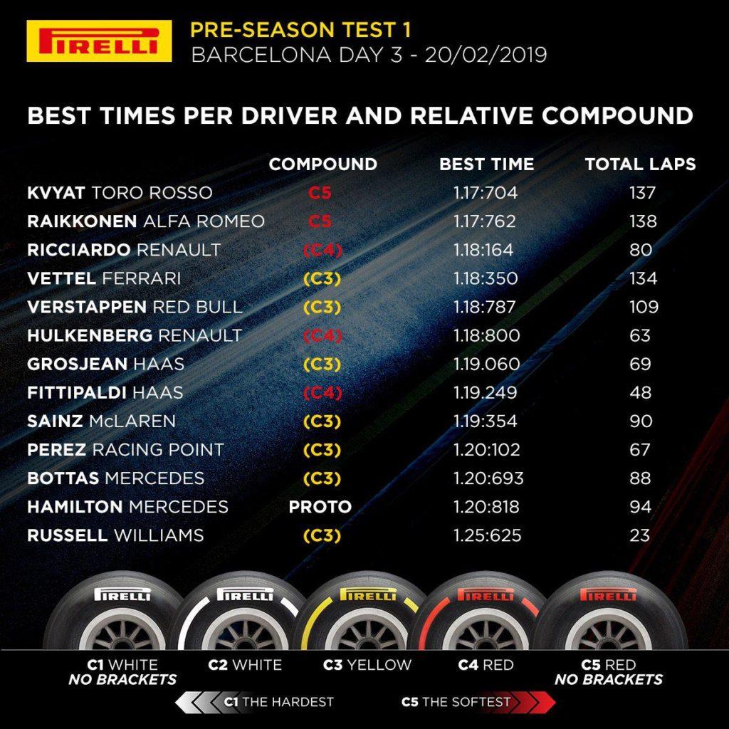 F1   Barcellona Test Day 3: Kvyat chiude in testa. Le foto della giornata. 13