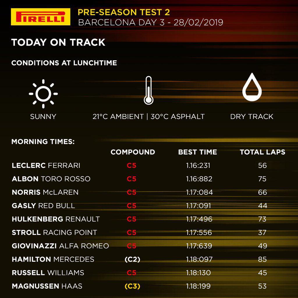 F1 | Barcellona Test Day 7: Leclerc ok alle 13.00, ieri un guasto al cerchio sulla SF90 1