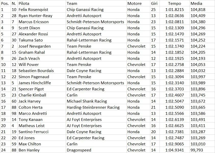 Indycar | GP St.Petersburg: Hunter-Reay il più veloce nelle libere del venerdì 1