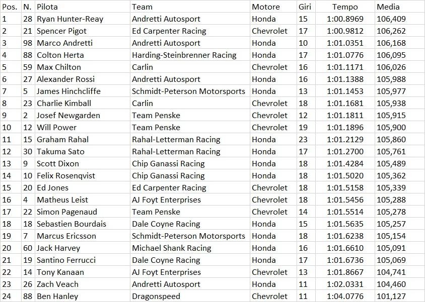 Indycar | GP St.Petersburg: Hunter-Reay il più veloce nelle libere del venerdì 2