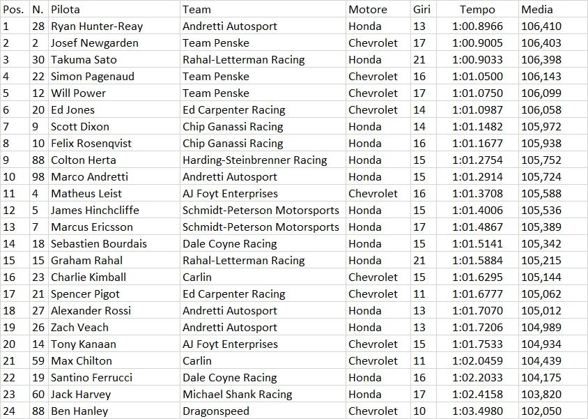 Indycar   GP St.Petersburg: Hunter-Reay si conferma nelle FP3 1