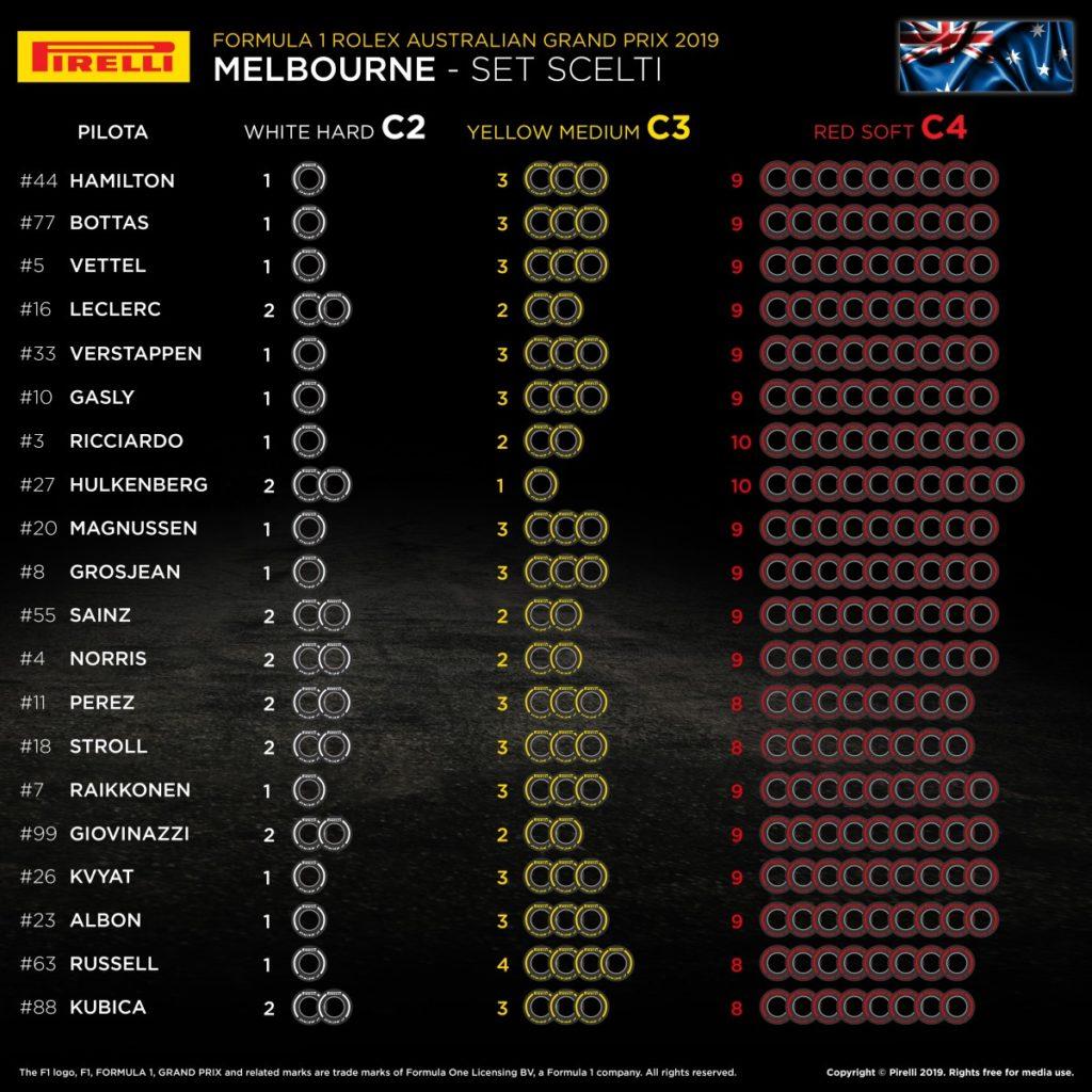 F1 | Gran Premio d'Australia 2019: anteprima, record, statistiche ed orari di Melbourne 1