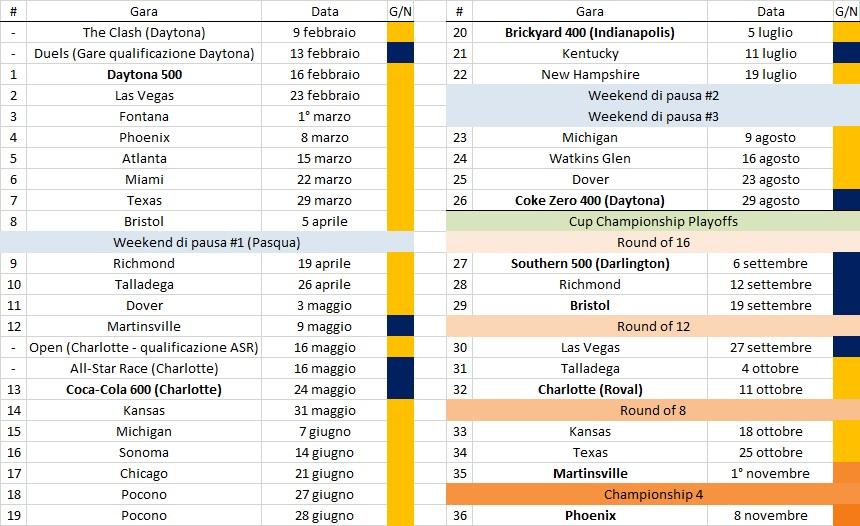 Febbraio Calendario 2020.Nascar Rivoluzione Nel Calendario 2020 Della Cup Series