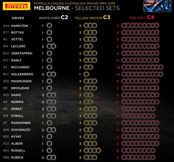 F1 | Le mescole selezionate dai piloti per il Gran Premio d'Australia 1