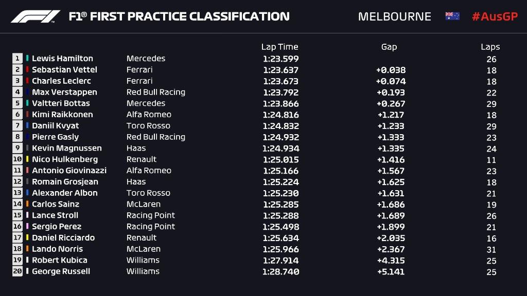 F1   GP Australia, FP1: Hamilton ok, Ferrari e Max vicinissimi 1