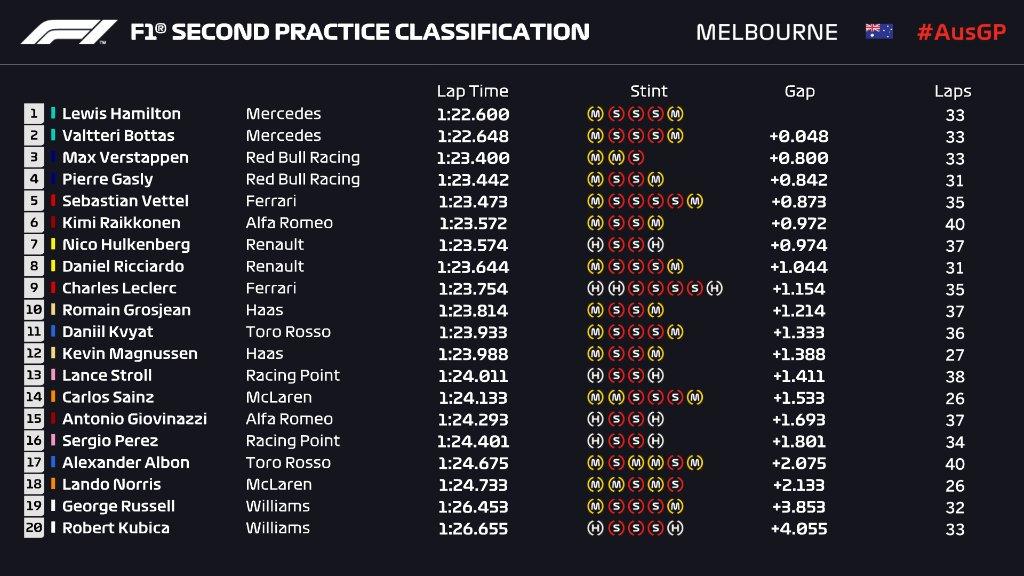 F1 | GP Australia, FP2: Mercedes ancora davanti, Verstappen a 8 decimi 1