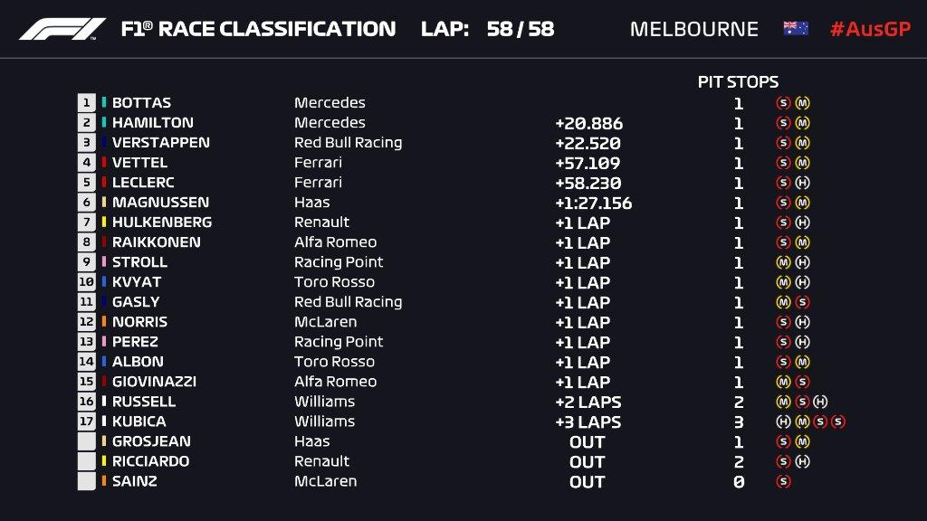 F1 | GP Australia: Valtteri Bottas domina e vince su Hamilton e Verstappen! 1