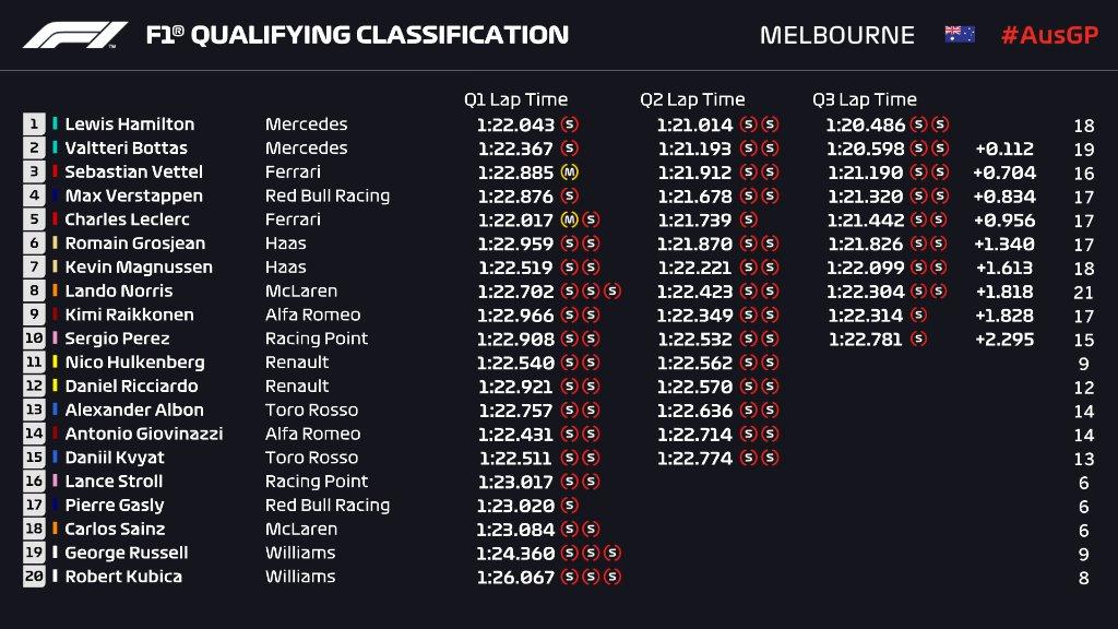 F1   GP Australia, qualifiche: Hamilton strabilia, Pole e record. Vettel 3°, Leclerc 5° 1