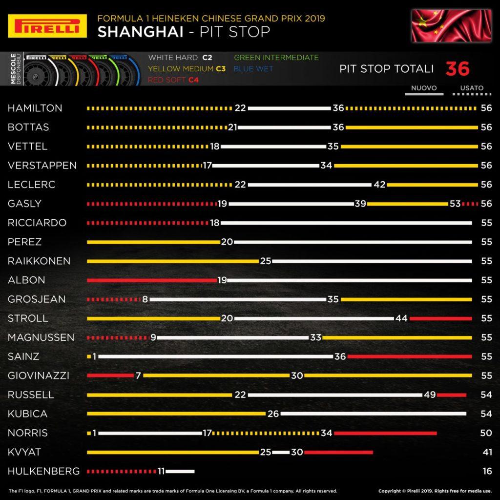 F1 | GP Cina 2019: l'analisi della gara di Shanghai 3