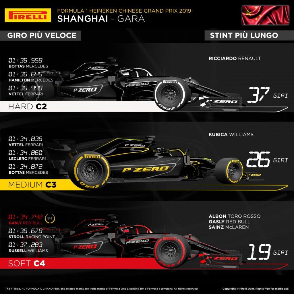 F1 | GP Cina 2019: l'analisi della gara di Shanghai 4