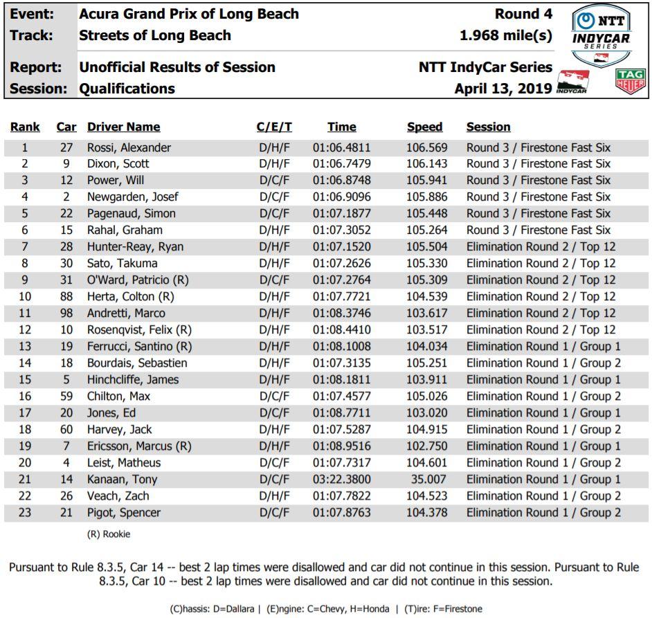 Indycar | GP Long Beach 2019: Alexander Rossi in pole a Long Beach 1