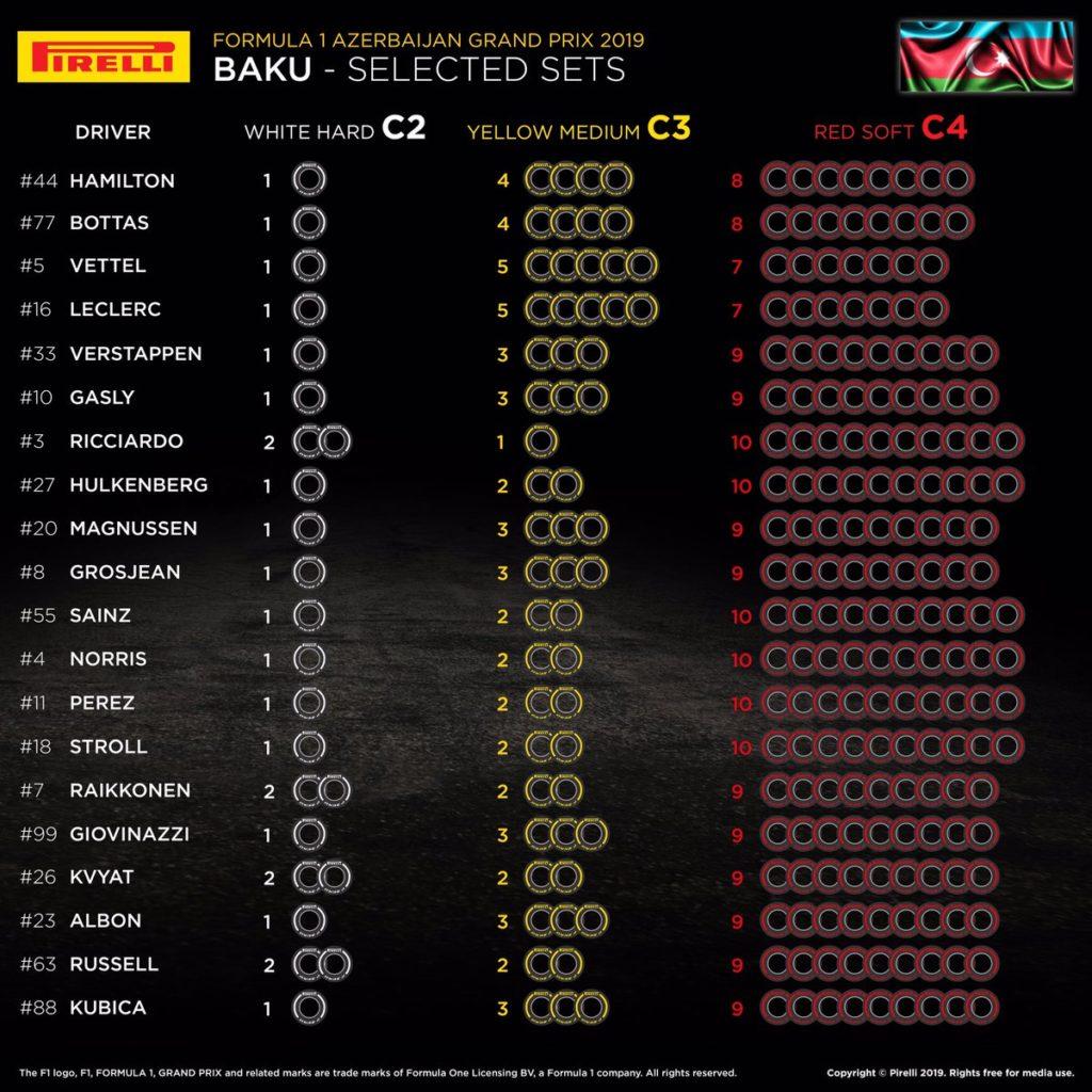 F1 | Le mescole selezionate dai piloti per il Gran Premio dell'Azerbaigian 1