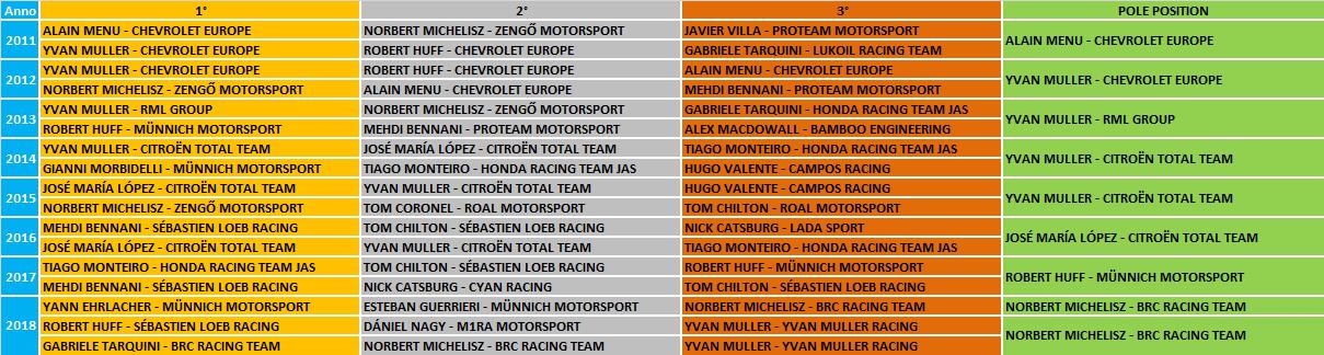 WTCR | GP Ungheria 2019 - Anteprima 2
