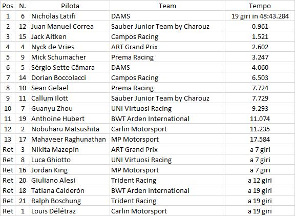 F2   GP Azerbaijan, Latifi vince la Sprint Race, mezza gara sotto Safety Car 1