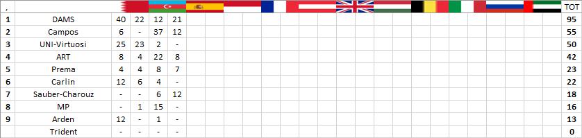 F2   GP Azerbaijan, Latifi vince la Sprint Race, mezza gara sotto Safety Car 3