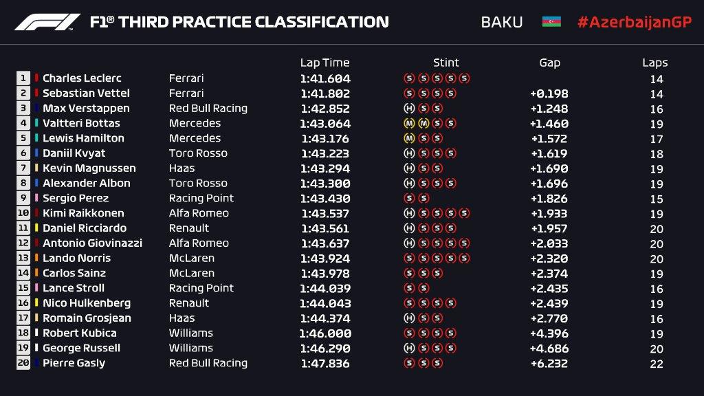 F1   GP Azerbaijan, FP3: ancora Leclerc-Vettel, poi Verstappen 1