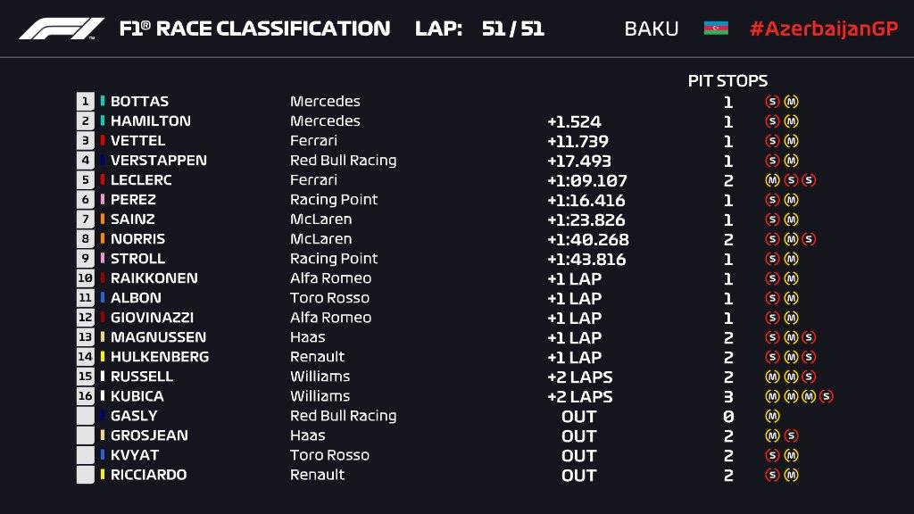 F1 | GP Azerbaijan: Bottas vince la lotta con Hamilton, Mercedes 4a doppietta di fila 1