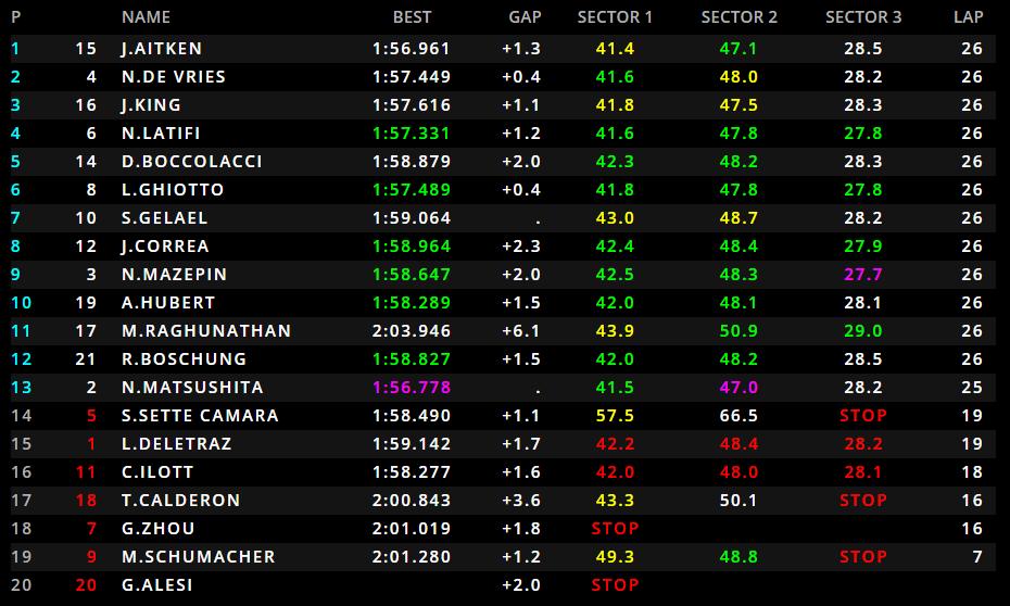 F2 | GP Azerbaijan, Jack Aitken vince una pazza Feature Race 1