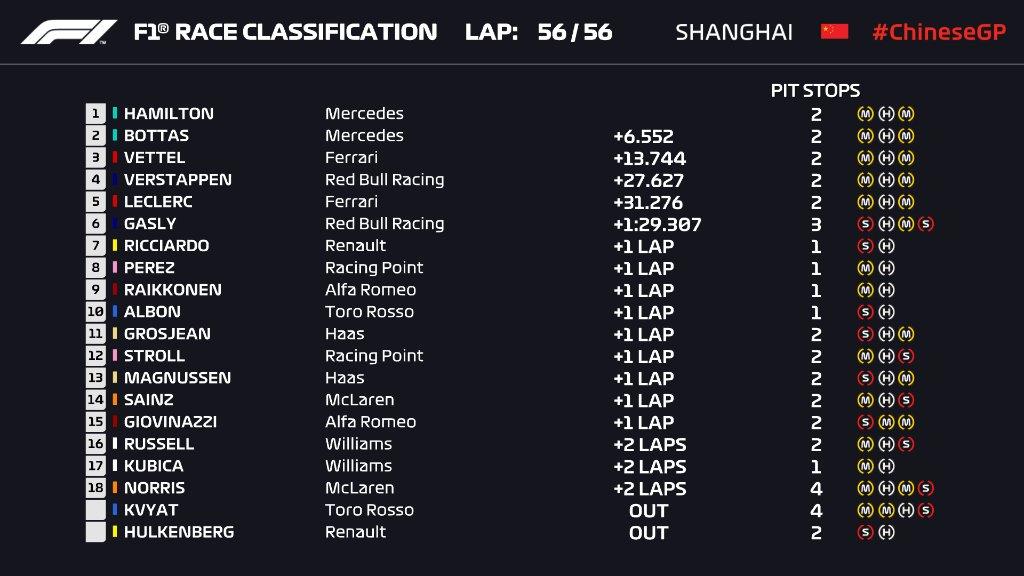 F1 | GP Cina: Hamilton vince il 1000°, doppietta Mercedes. Vettel 3° 1