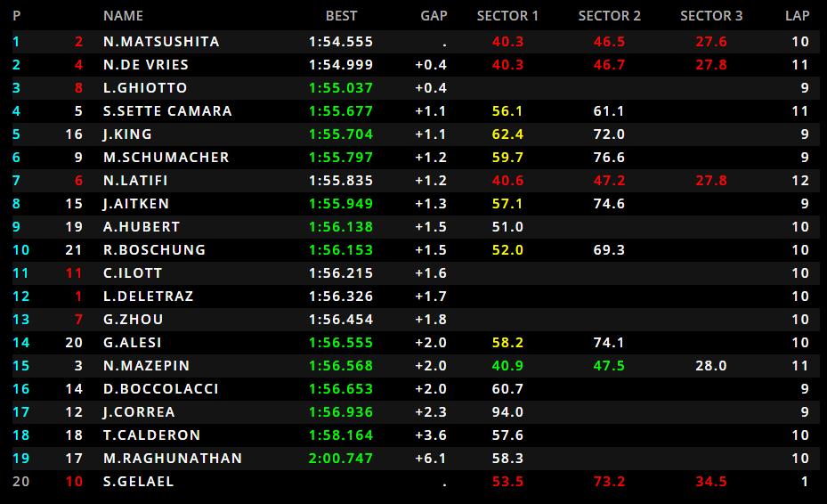 F2   GP Azerbaijan, qualifiche: Matsushita in pole con Carlin 1