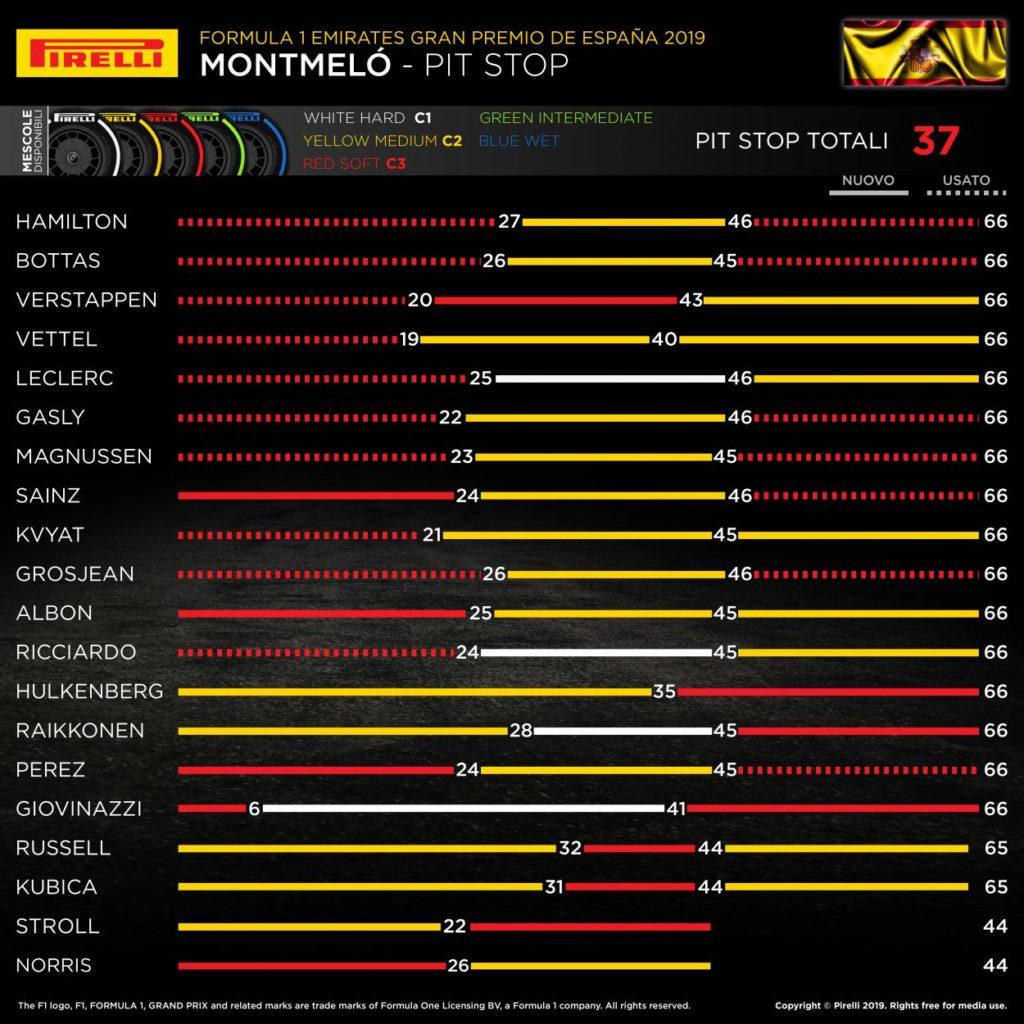 F1 | GP Spagna 2019: l'analisi della gara di Barcellona 8
