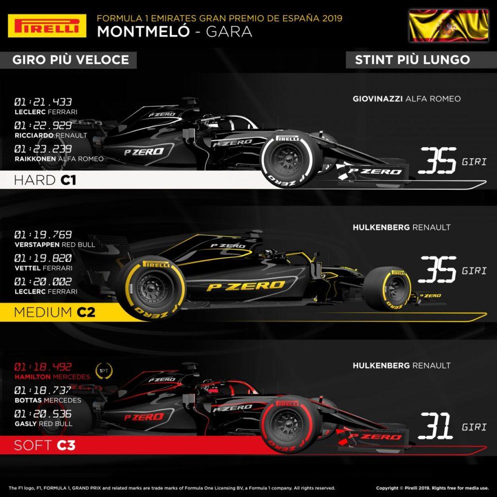 F1 | GP Spagna 2019: l'analisi della gara di Barcellona 9
