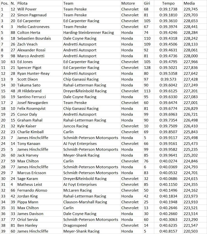 Indycar | Indy 500: Power il più veloce nel primo giorno di libere 1
