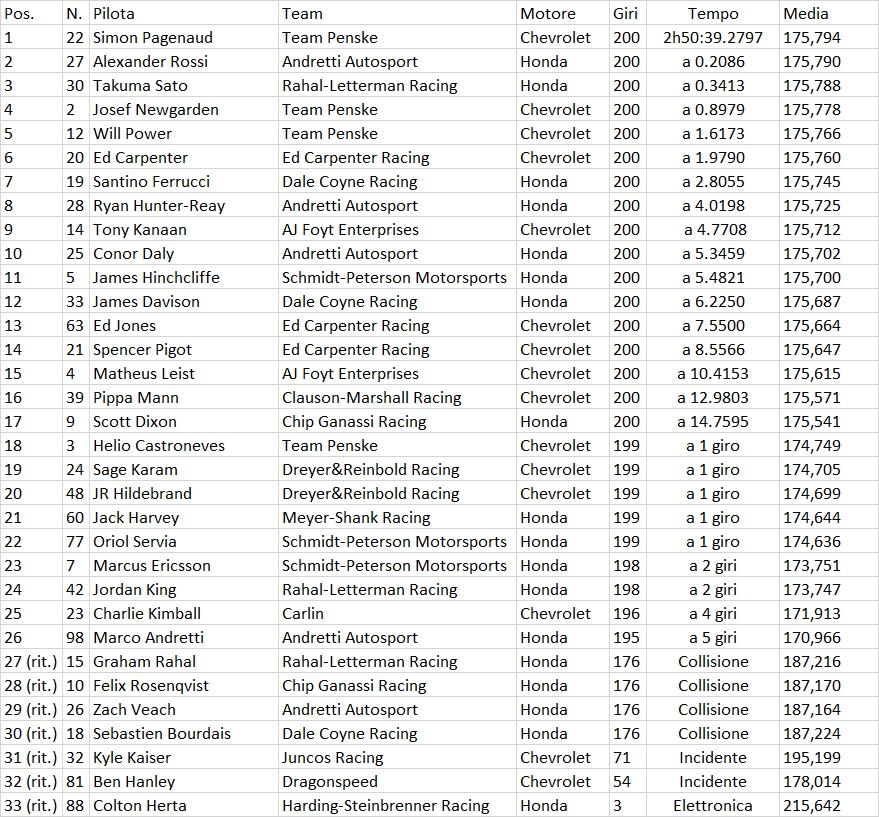 Indycar | Indy 500 2019: Pagenaud trionfa per la prima volta alla 500 Miglia di Indianapolis 1