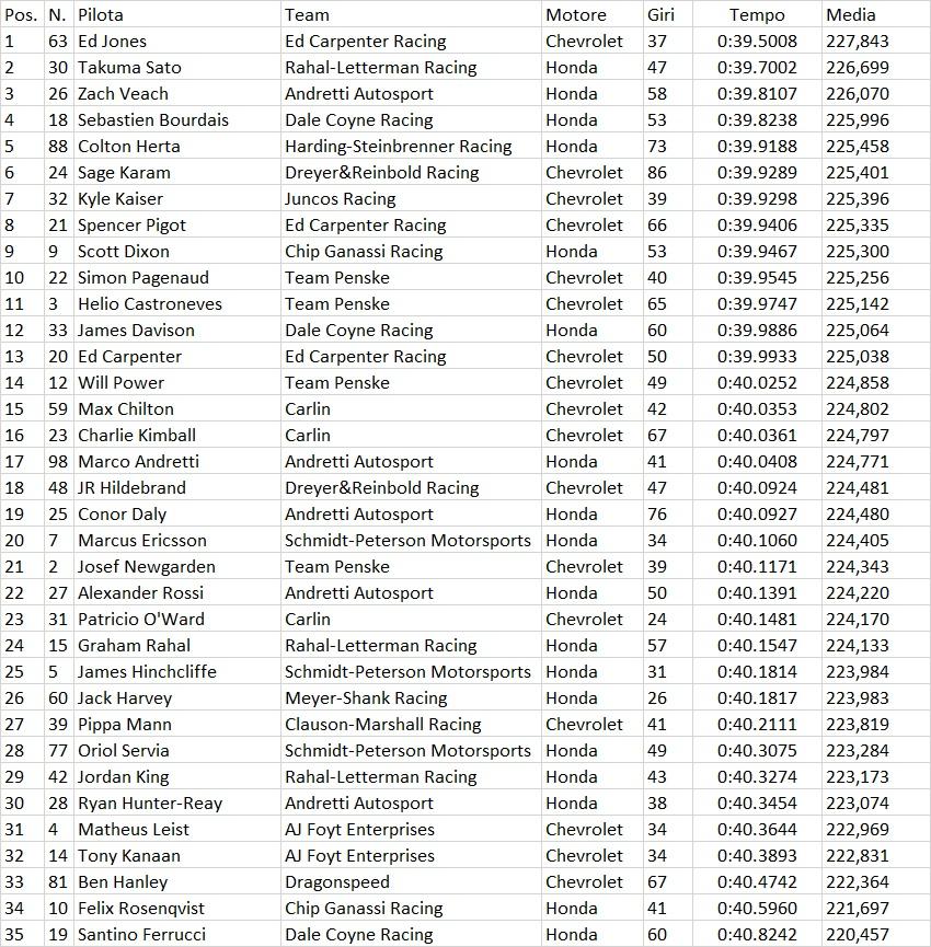 Indycar | Indy 500: Jones ottiene il miglior tempo nel turno del giovedì 1