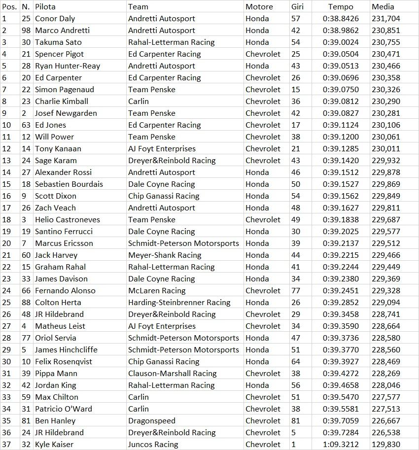 Indycar | Indy 500 2019: Conor Daly il più veloce nel Fast Friday 1