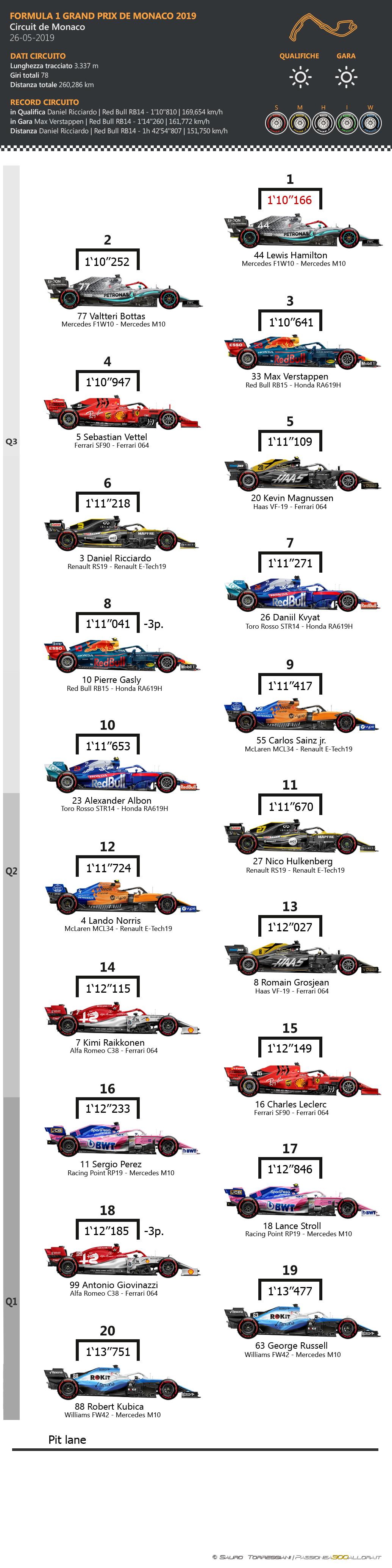 F1 | GP di Monaco 2019: griglia di partenza, penalità e set a disposizione 1
