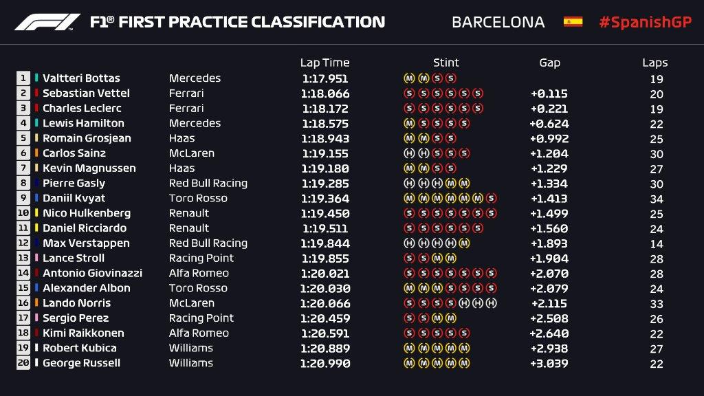F1   GP Spagna, FP1: Bottas il più veloce, Ferrari vicine 1