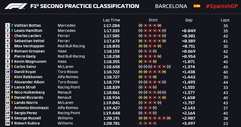 F1 | GP Spagna, FP2: Bottas e la Mercedes volano 1