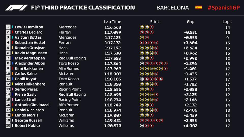 F1 | GP Spagna, FP3: Hamilton traccia un solco di mezzo secondo 1