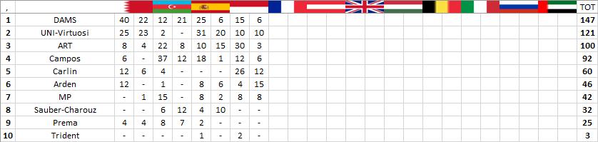F2 | GP Monaco: Hubert vince la sprint race in volata 3