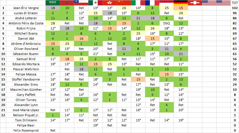 Formula E | Berlino: di Grassi torna alla vittoria e accorcia su Vergne 2