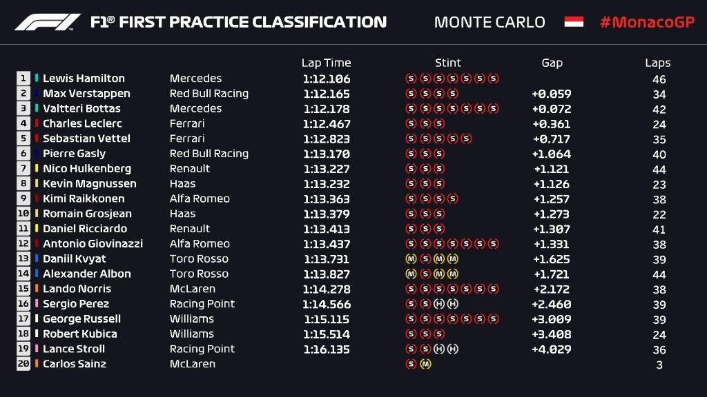 F1 | GP Monaco, FP1: Hamilton al millesimo su Verstappen e Bottas 1