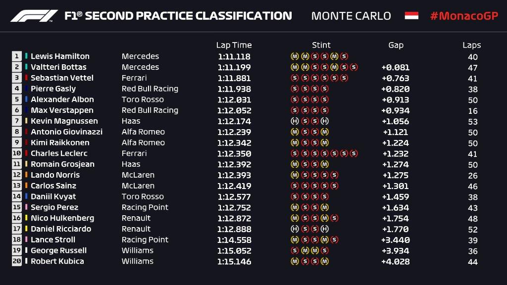 F1   GP Monaco, FP2: netto 1-2 Mercedes, Hamilton ancora al comando 1