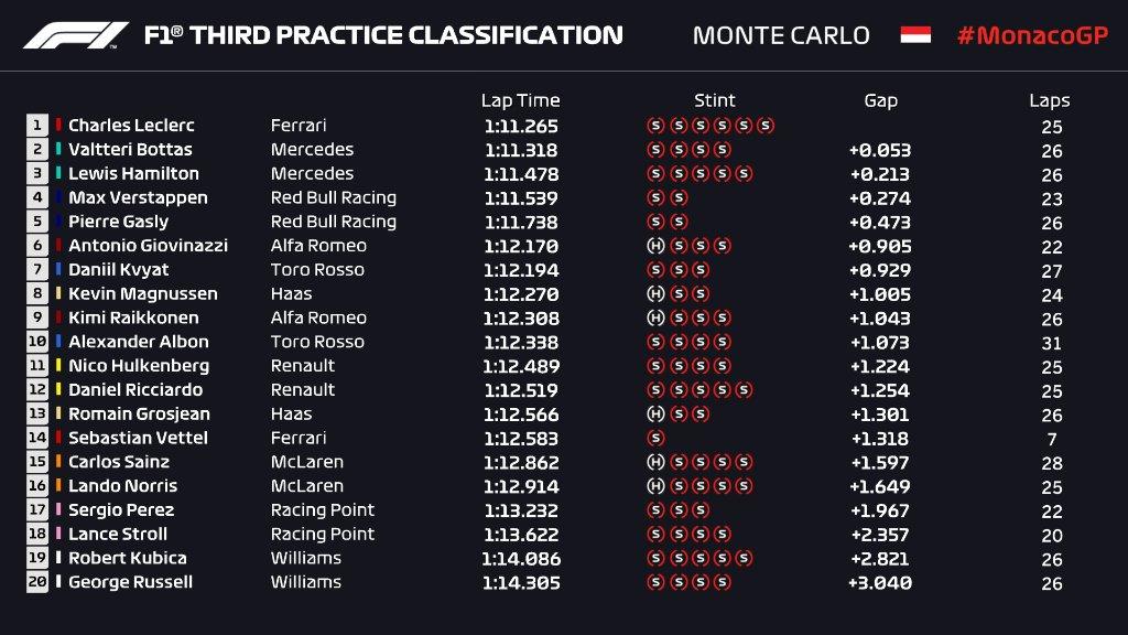 F1 | GP Monaco, FP3: Leclerc davanti, botto Vettel 1