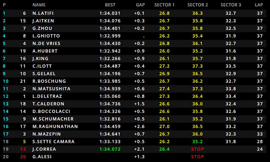 F2 | GP Spagna, Latifi vince la Feature Race. Ghiotto 4° dopo una grande rimonta 1