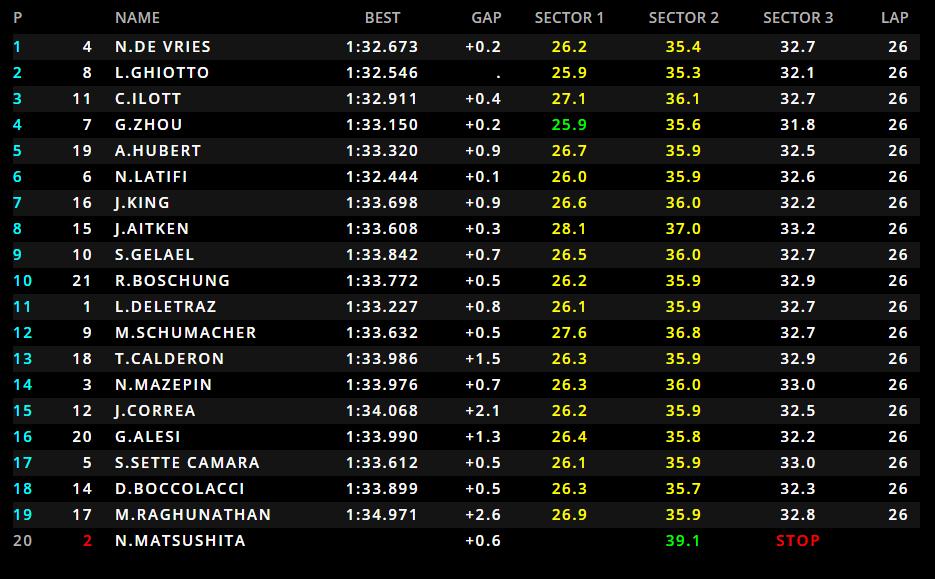 F2 | GP Spagna, De Vries vince la Sprint Race su Ghiotto e Ilott 1