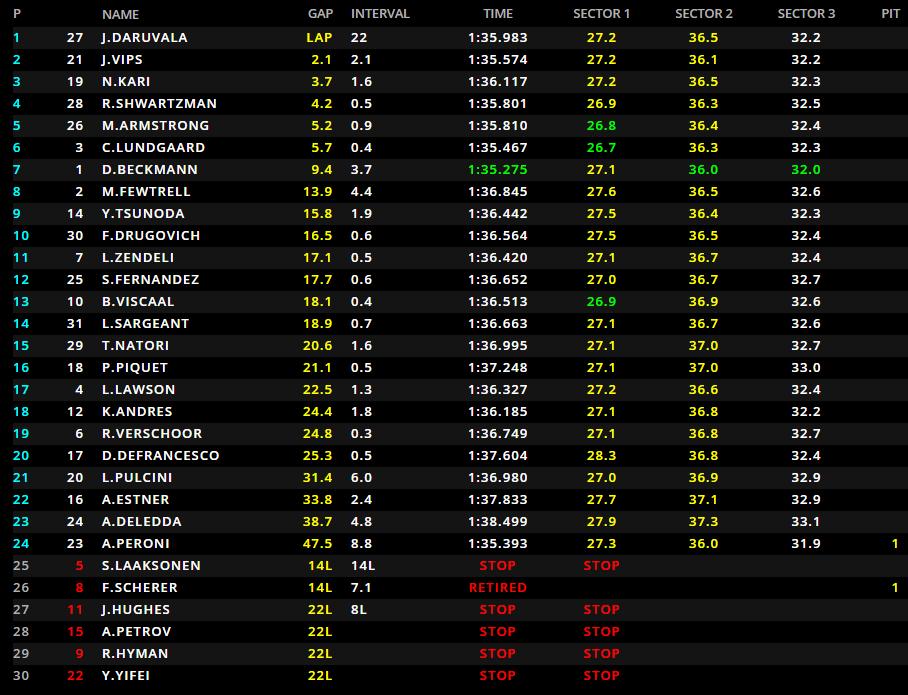 F3 | GP Spagna, Daruvala vince Gara 2 su Vips e Kari 1
