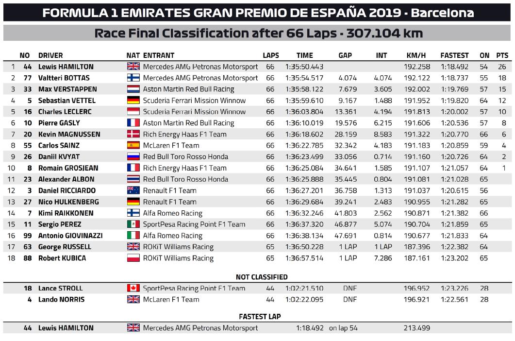 F1 | GP Spagna 2019: l'analisi della gara di Barcellona 1