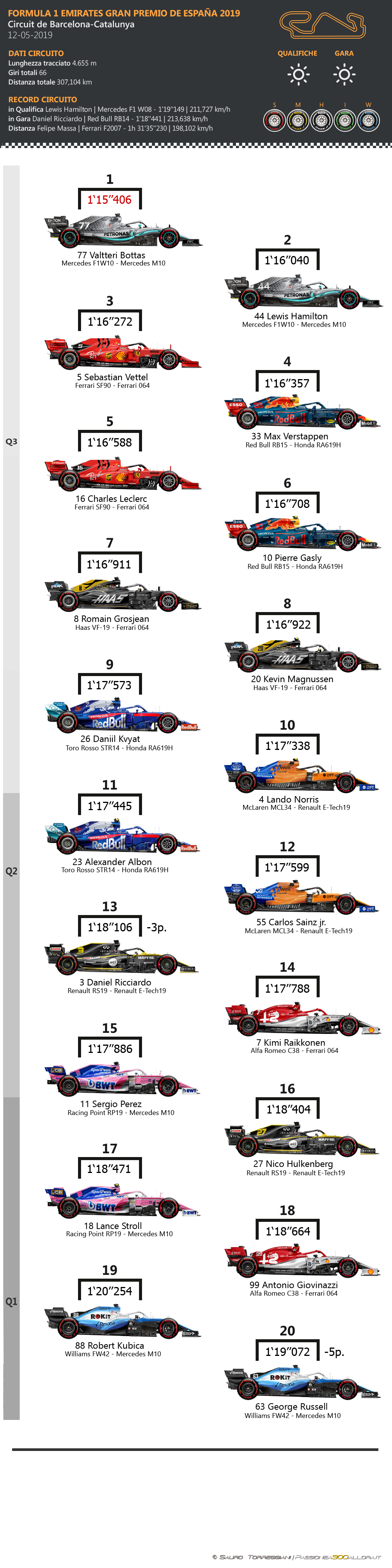 F1 | GP di Spagna 2019: griglia di partenza, penalità e set a disposizione 1