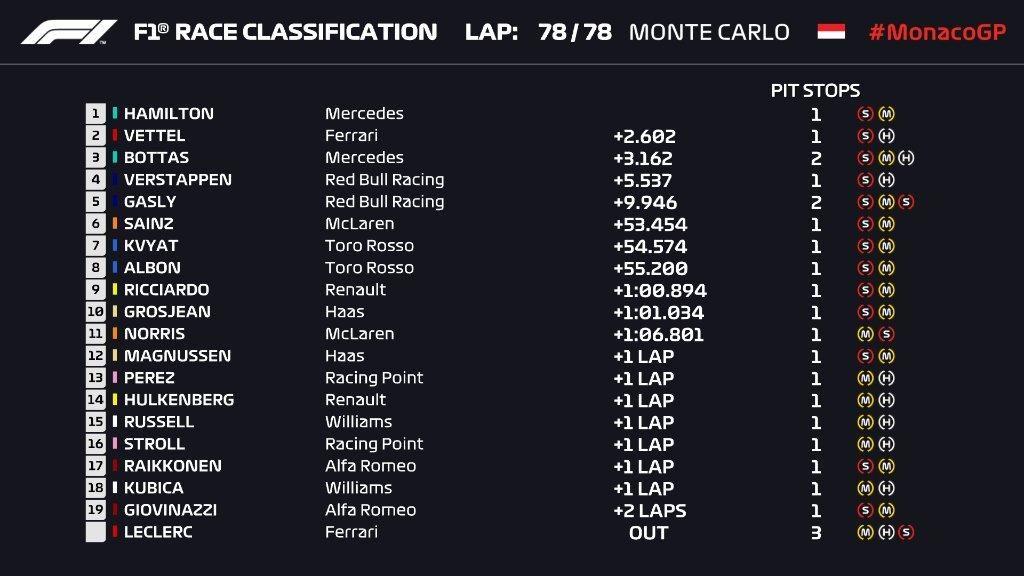 F1 | GP Monaco, Hamilton vince dopo una gran battaglia con Verstappen 1