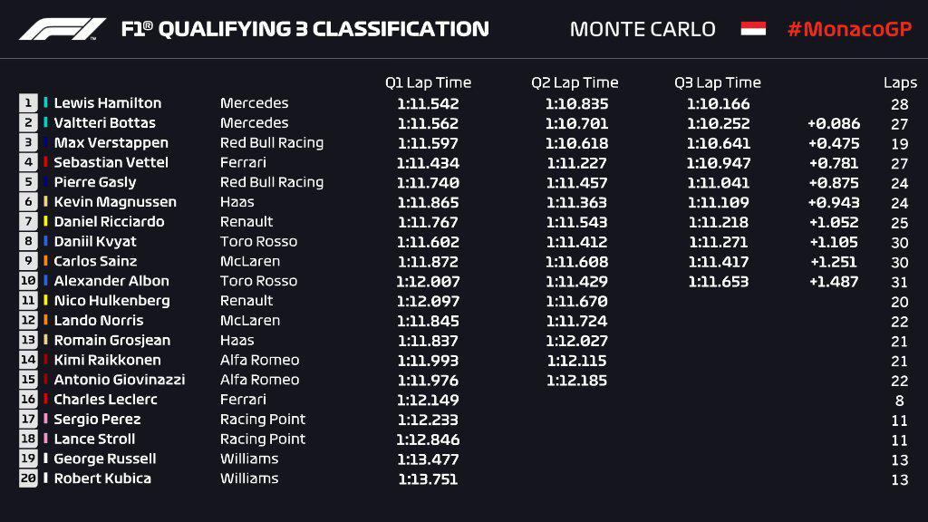 F1 | GP Monaco, qualifiche: Hamilton di un soffio su Bottas, Leclerc escluso dalla Q1 1