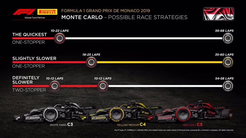 F1 | GP di Monaco 2019: griglia di partenza, penalità e set a disposizione 3