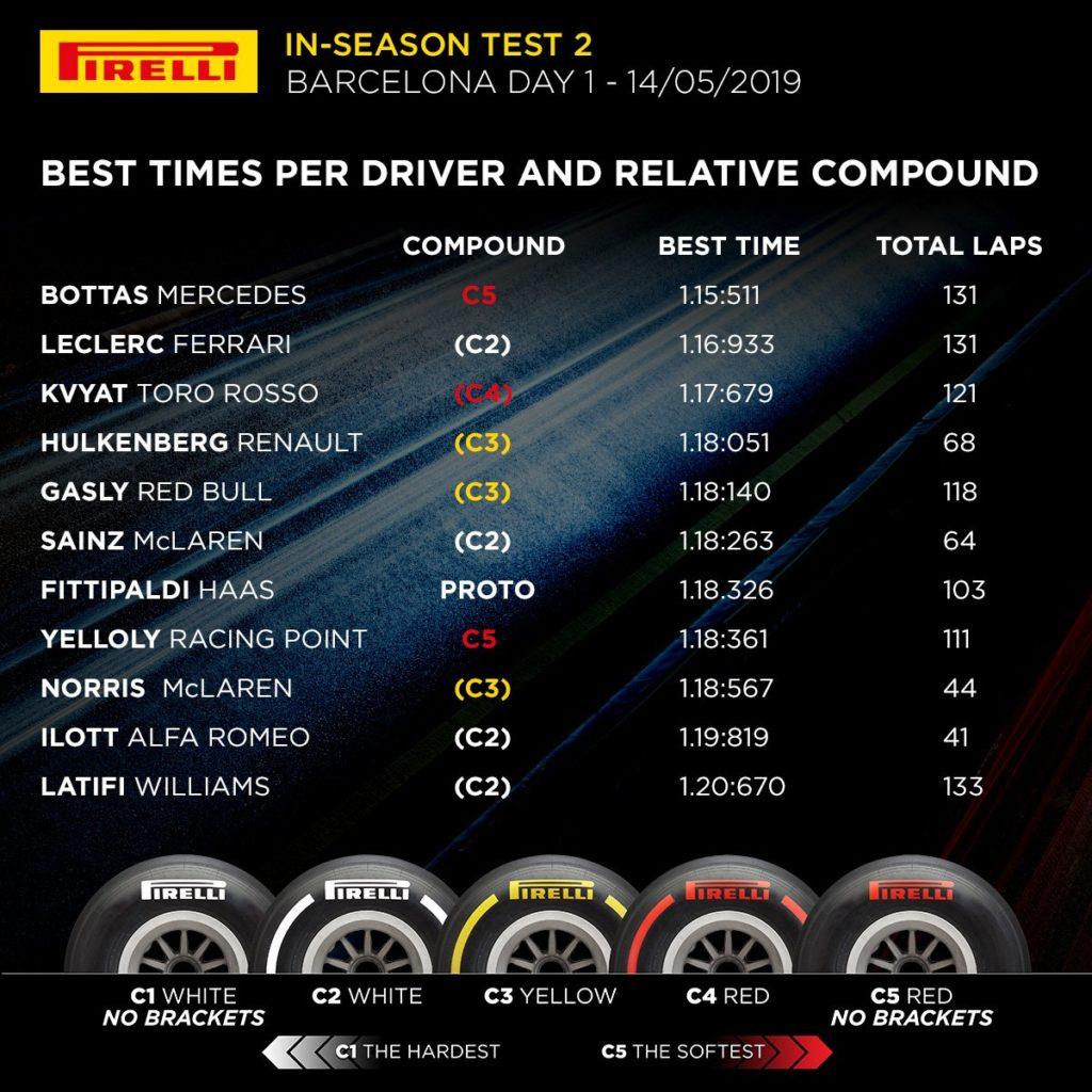 F1 | Barcellona, Bottas il più veloce nella prima giornata di test 1