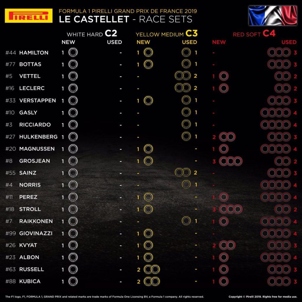 F1 | GP di Francia 2019: griglia di partenza, penalità e set a disposizione 2